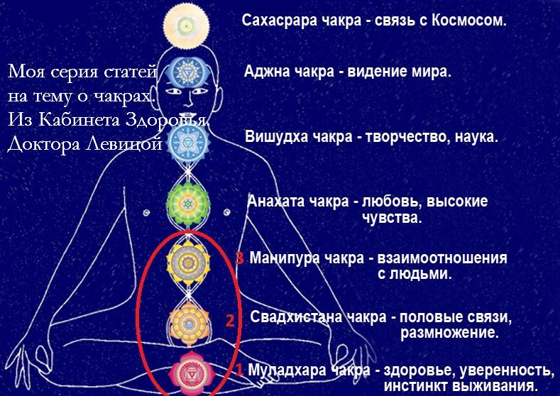 Здоровье и состояние чакр