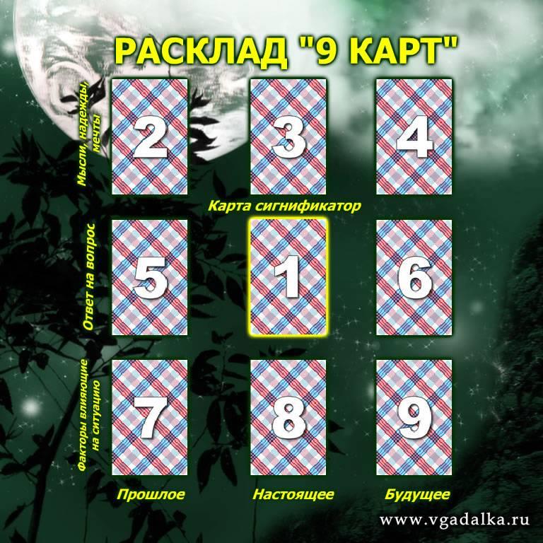 Расклад ленорман на ситуацию на 3 карты: схема, значение позиций, пример