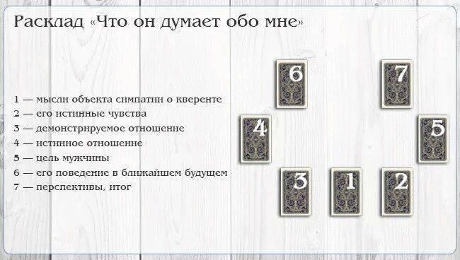 Гадание на игральных картах - классические и цыганские расклады