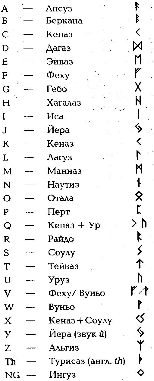 Какое значение кельтских символов, рун, знаков и орнаментов