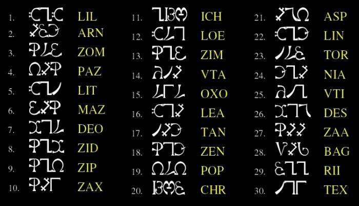Енохианский язык ангелов — знания, полученные из бесед с ангелами