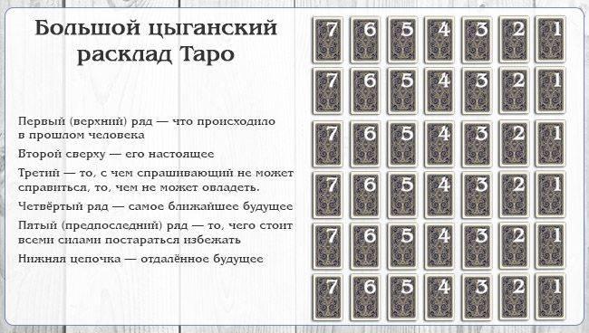 Цыганские карты, значение и толкование карт в гаданиях | бесплатные онлайн гадания. магия. предсказания.