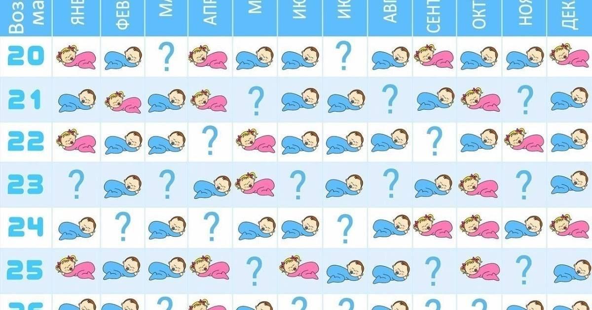 Кого ждете, мальчика или девочку? 10 народных примет   - беременность