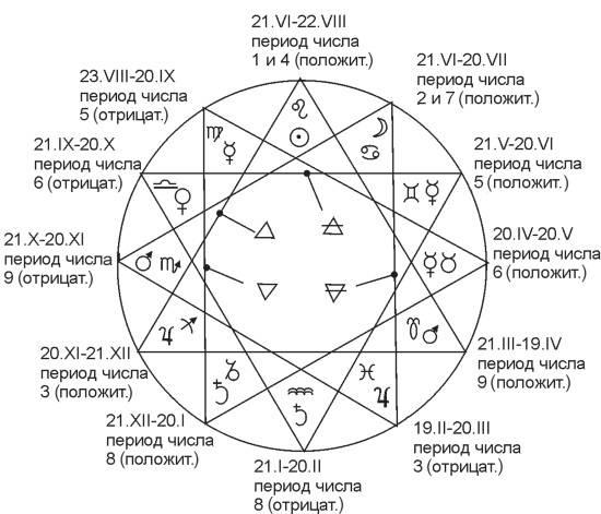 Нумерология совместимости по числу судьбы - блог лакшми-амея