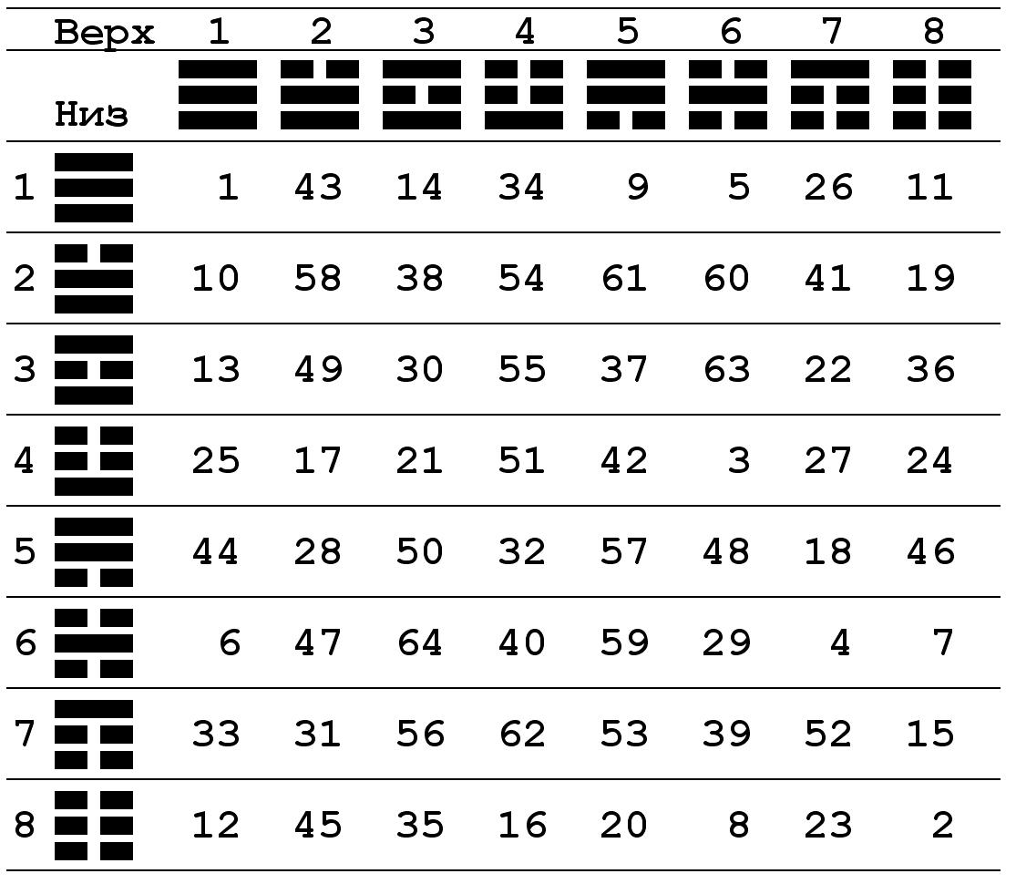 Гексаграмма 49 гэ (смена)