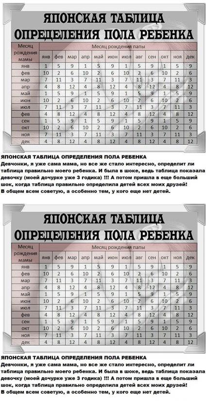 Как определить пол ребенка по таблице ванги - планирование, питание, группа крови