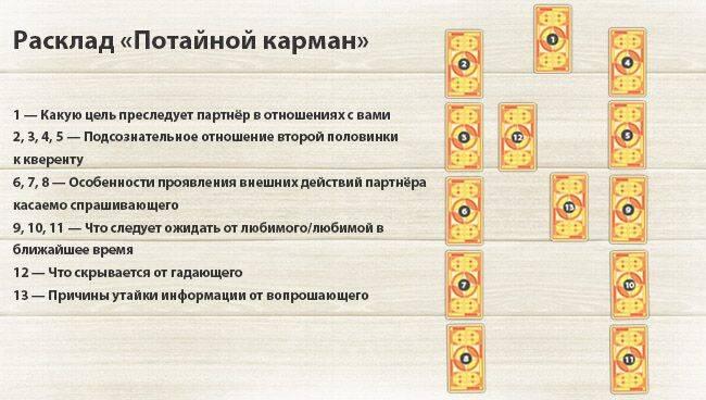 Расклад таро путь : схема и пример чтения расклада