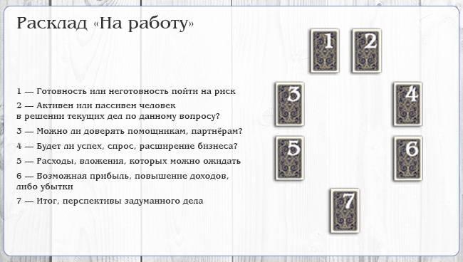 Расклады на картах ленорман: схемы, описание, трактовка позиций с примерами