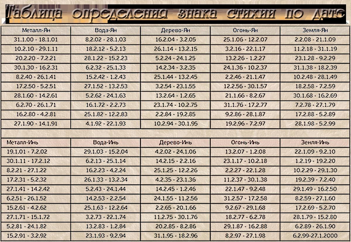 Правила расчета числа души по дате рождения и их значения в ведической нумерологии
