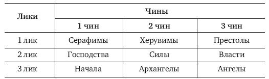 Ангельские чины: описание, иерархия и чем отличаются друг от друга разные виды :: syl.ru