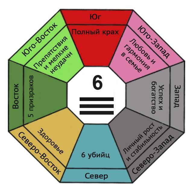 Какие символы фен-шуй выбрать в свой дом