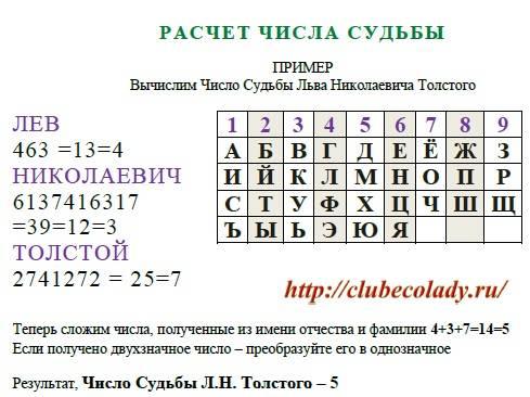 Число фамилии 8 - судьба человека по фамилии при помощи нумерологии