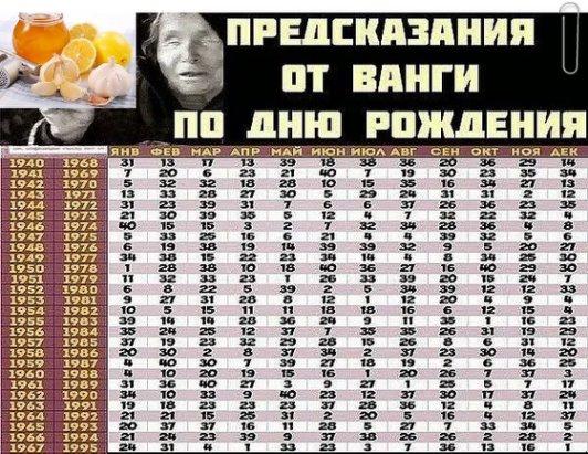Предсказания ванги по дате рождения человека таблица