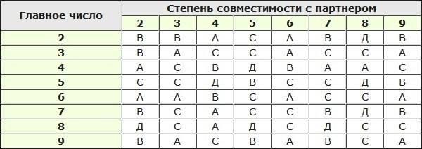 Определение количества детей по нумерологии