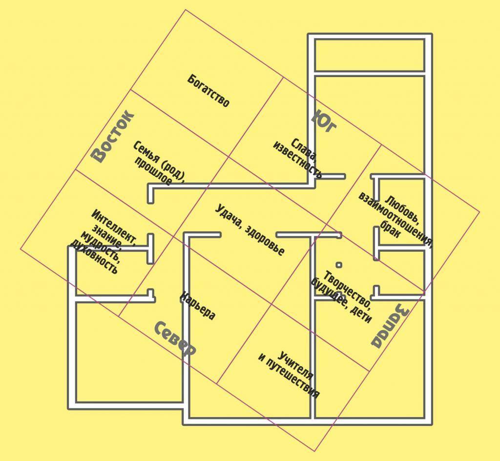 Зоны фен-шуй в квартире: описание и правила определения | lisa.ru