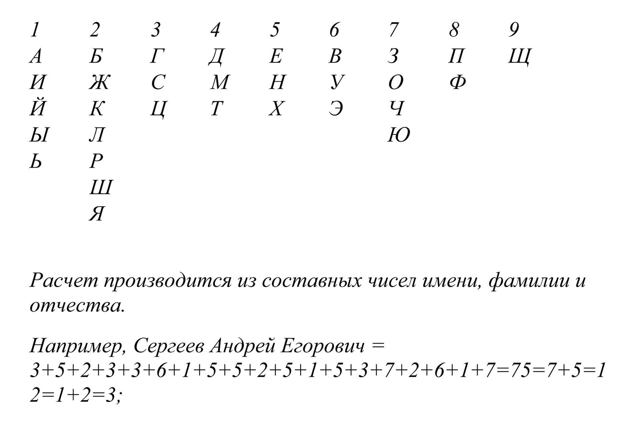 Нумерология по имени, фамилии, отчеству: все показатели