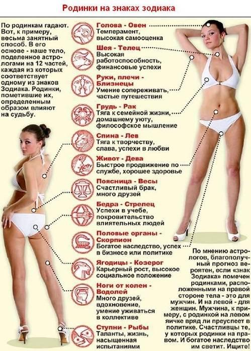 Что означат родинки, на разных участках тела?