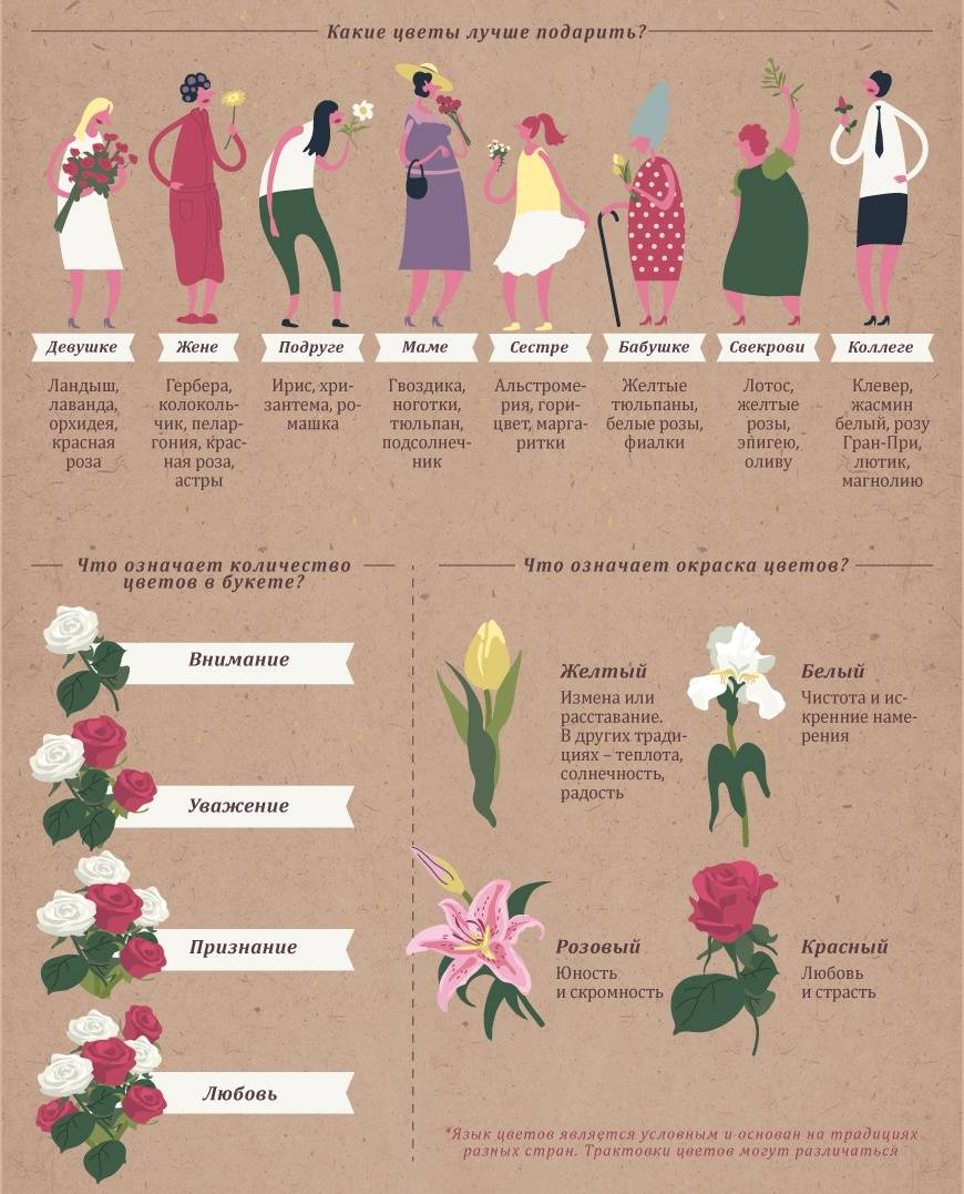 Количество цветов в букете - скрытое значение и смысл