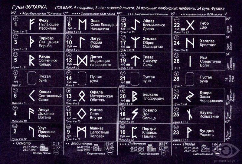 Обереги защитников — перуница и другие символы перуна