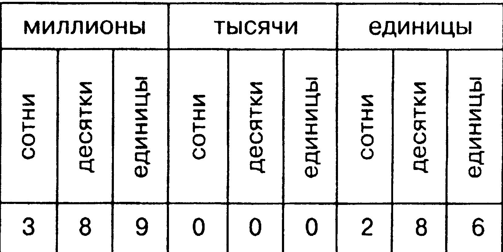 Персональное число года