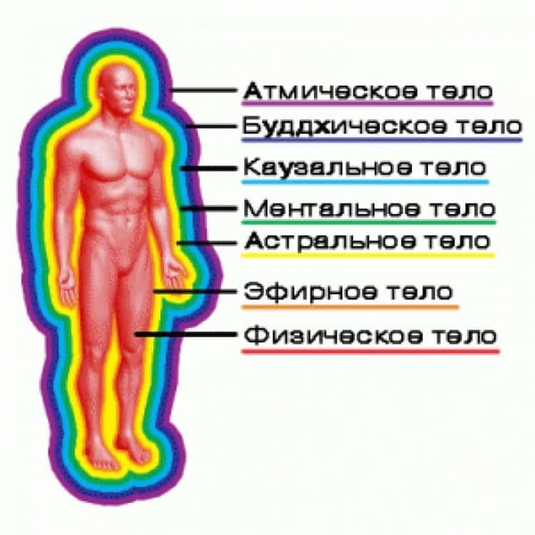Чистка астрального тела или как избавиться от негативных эмоций?