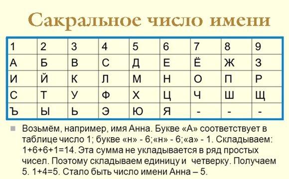 Принципиально новое в теории и практике мандал рун. нумерологический код любого конкретного события. золотые руны