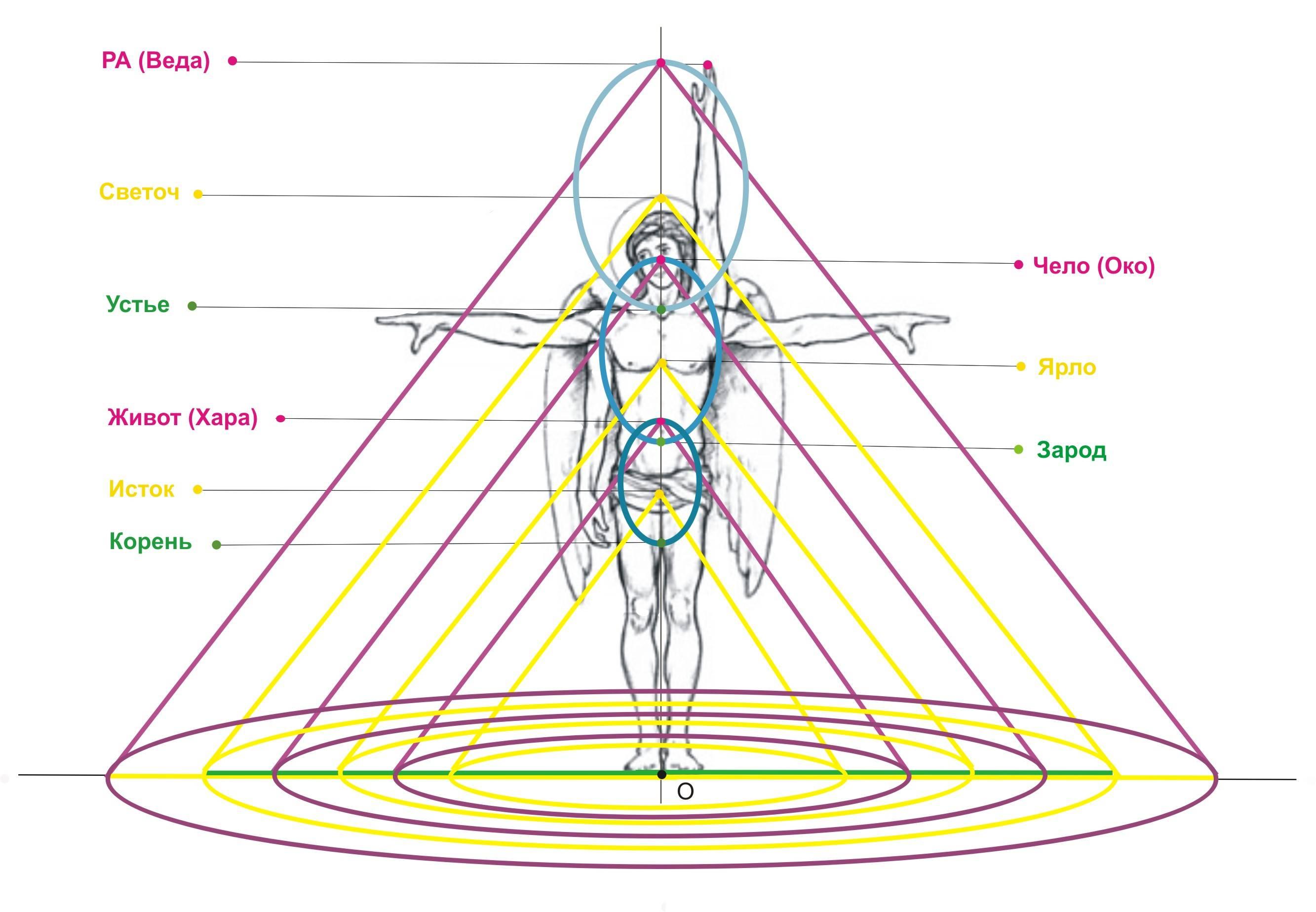 Как научиться считывать энергетику другого человека