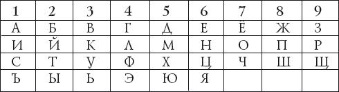 Анализ числа имени в нумерологии