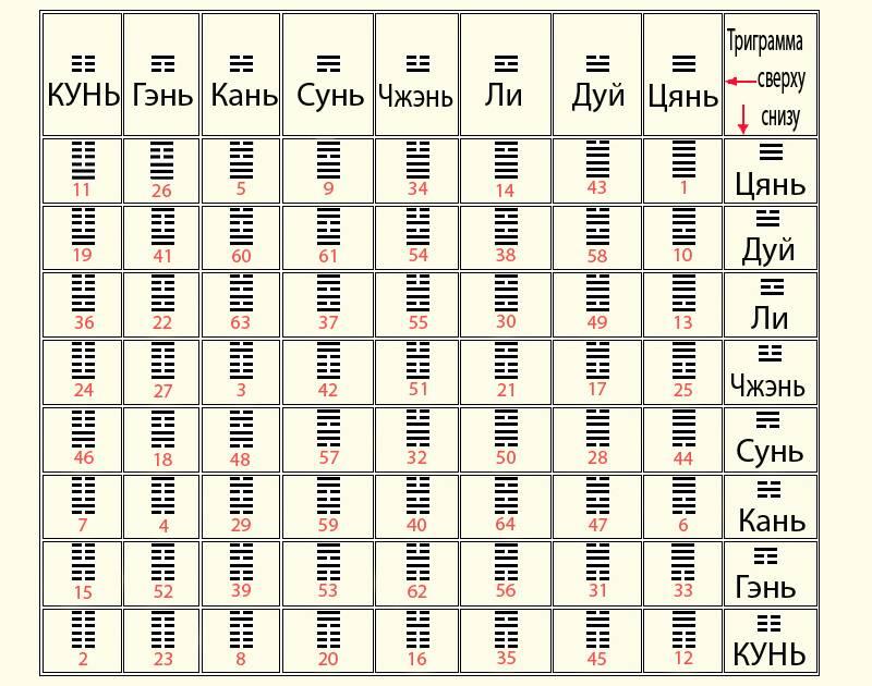 Гексаграмма 56 люй (странствие)