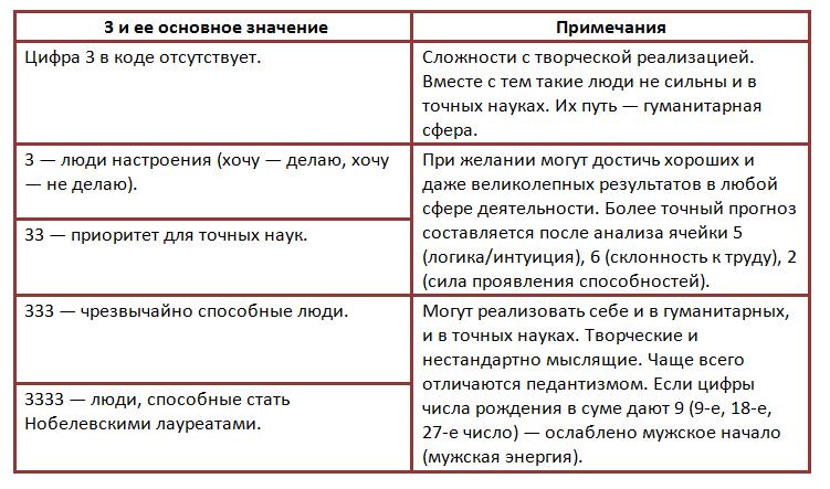 Современная нумерология - школы нумерологии