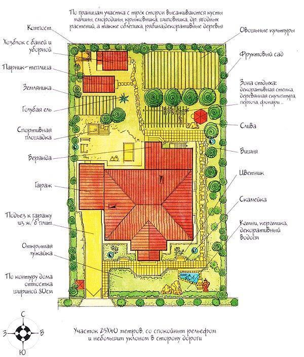 Фэншуй садового участка
