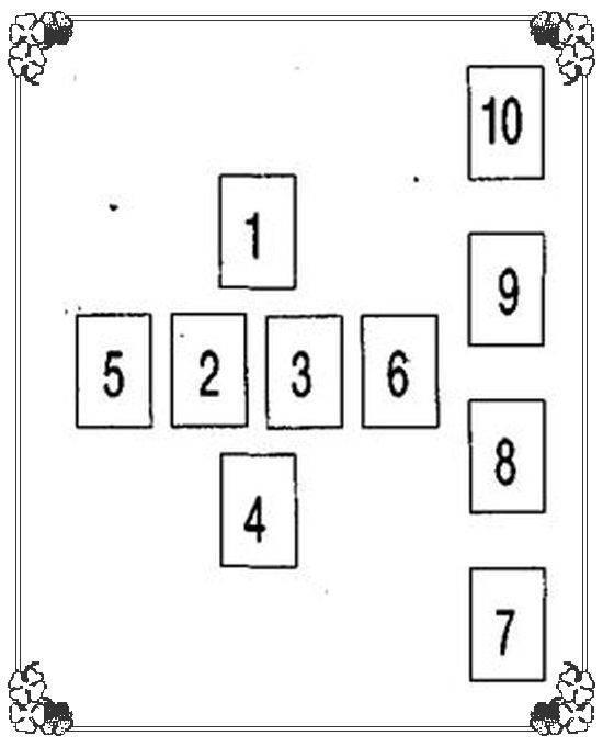 Виртуальное гадание. расклад: кельтский крест