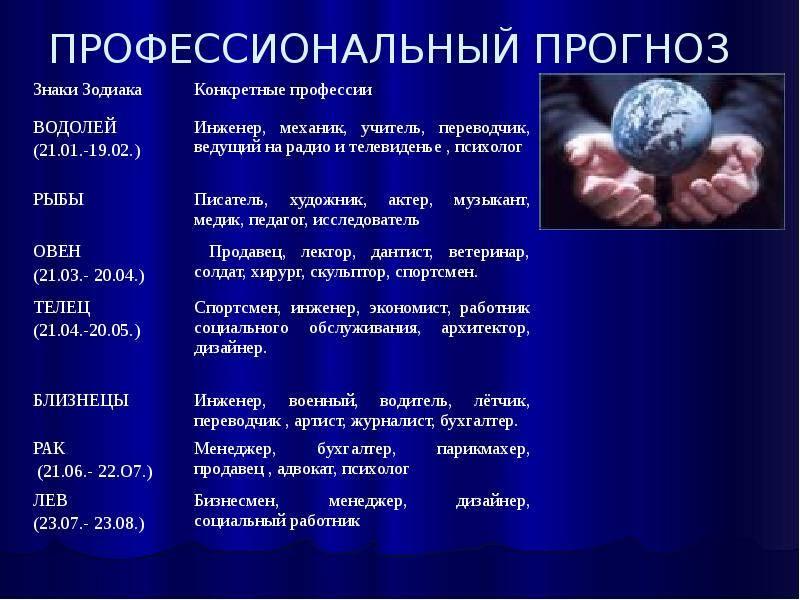 Профессия по знаку зодиака | горница | астрология | психология
