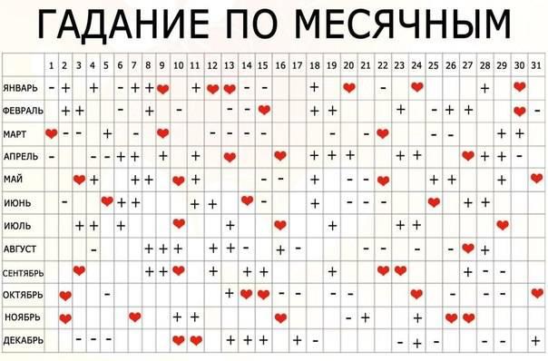 Приметы по месячным: по дням недели и числам