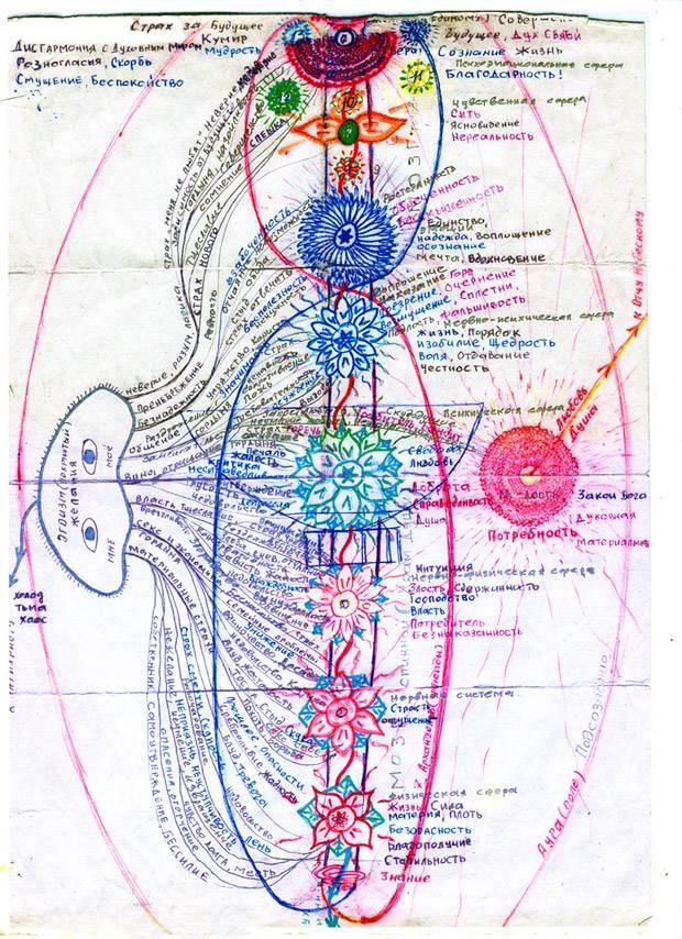 Цвета чакр человека и их значение схема расположения и фото