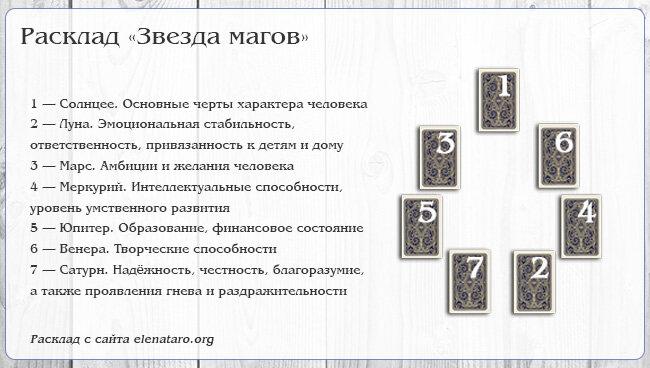 Расклад таро путь шута: пример чтения расклада