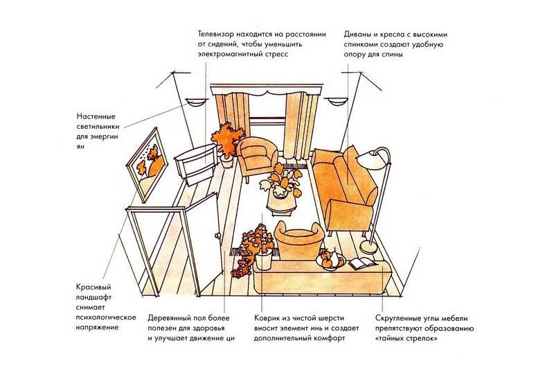 Фен-шуй гостиной — как расставить мебель, освещение, зеркала, цвет