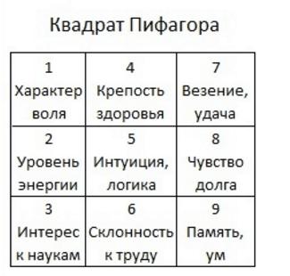 Нумерология — квадрат пифагора: как составить психоматрицу по дате рождения самостоятельно? как расшифровать квадрат пифагора?