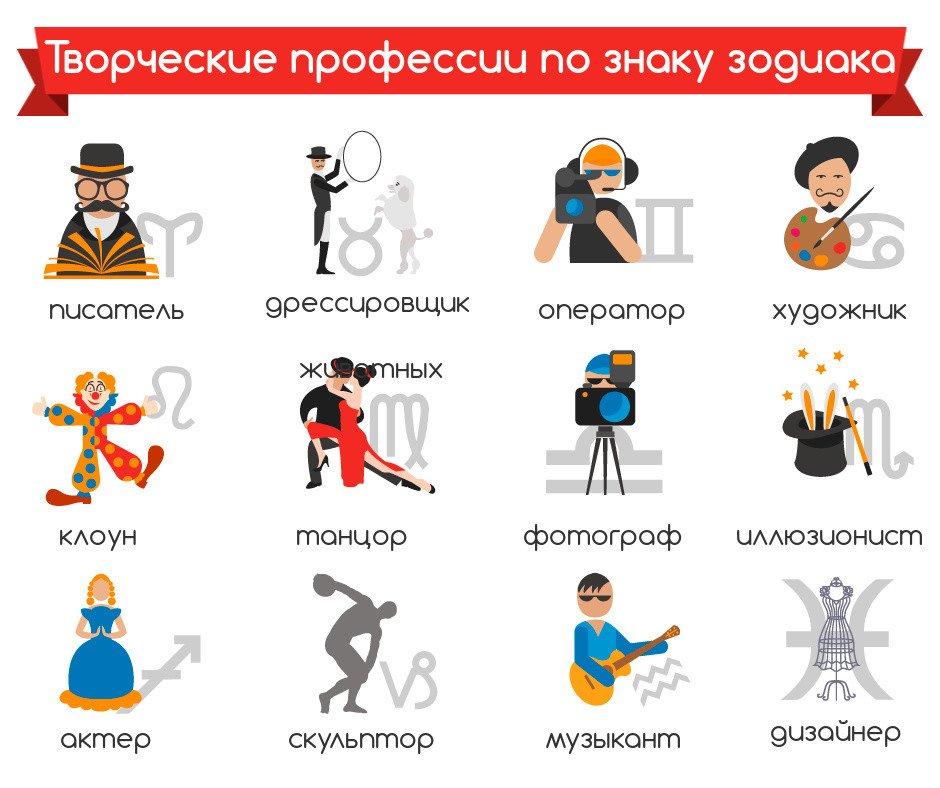 Знаки зодиака и профессии: какая работа подходит вам | nur.kz