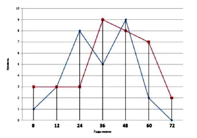 Нумерология по дате рождения: как рассчитать график жизни, судьбы, воли, энергии по пифагору ???? нумерология нумерологические гадания