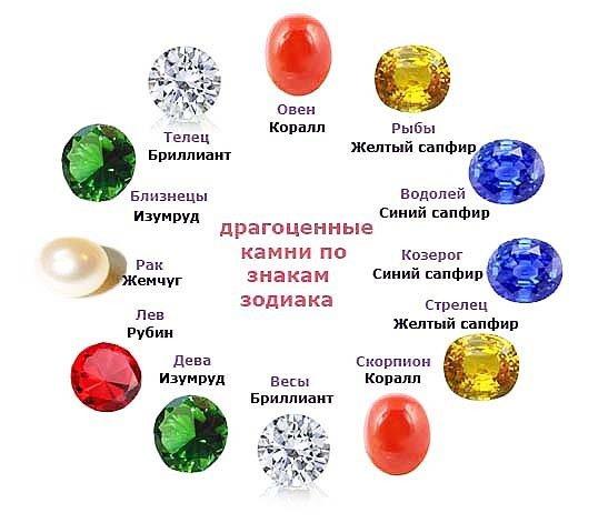 Камень-талисман по дате рождения: определение оберега по знаку зодиака и имени