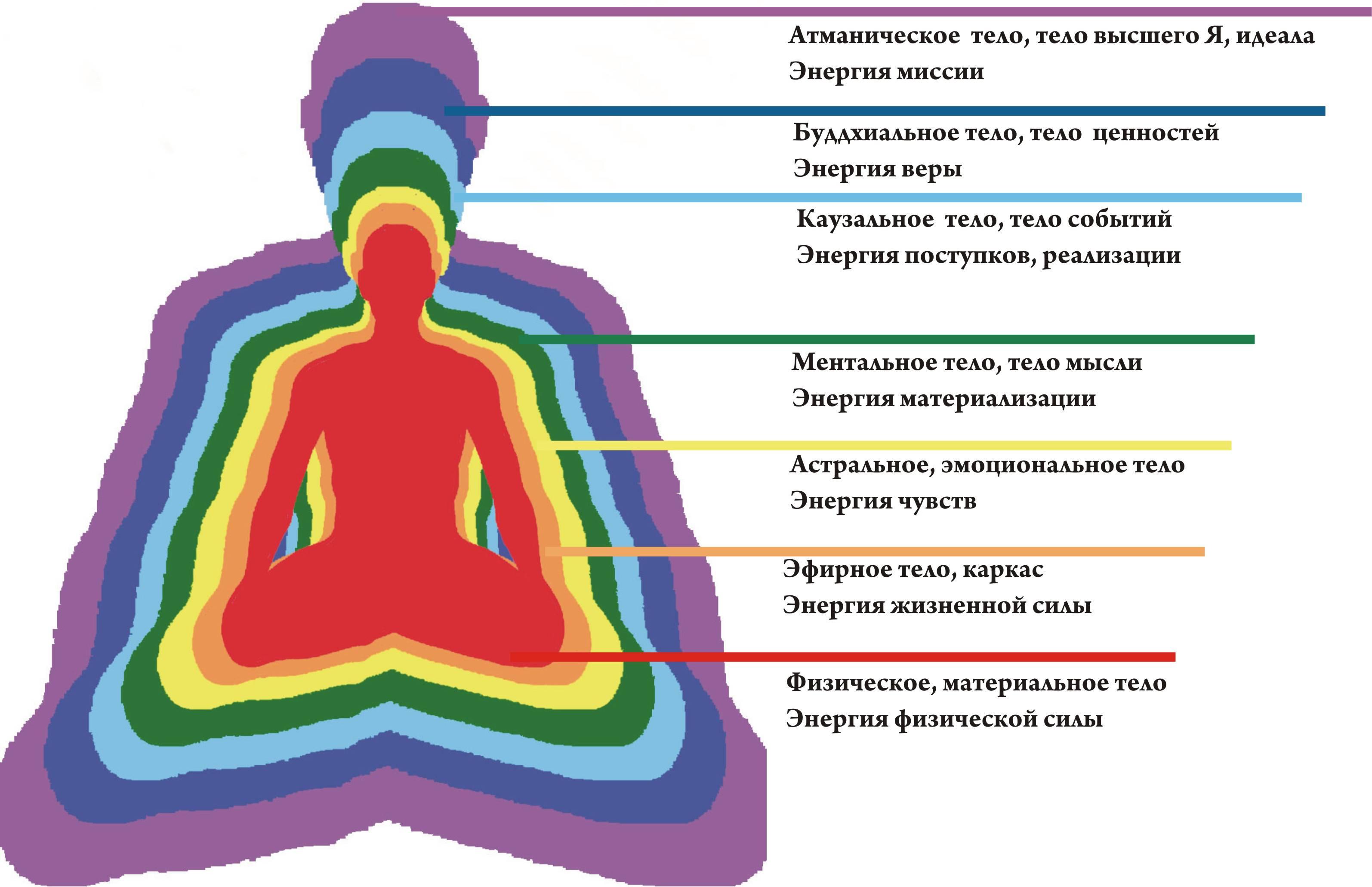 Что такое ментальное тело человека - как развить и очистить ментальное тело