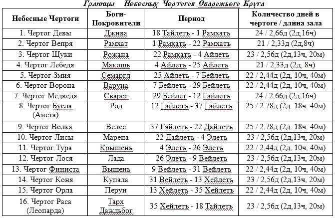 Славянские обереги по дате рождения и чертоги славян - как подобрать соответствующий символ славянские обереги по дате рождения и чертоги славян - как подобрать соответствующий символ