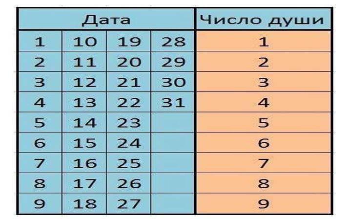 Тайны нумерологии—найди свое счастливое число!