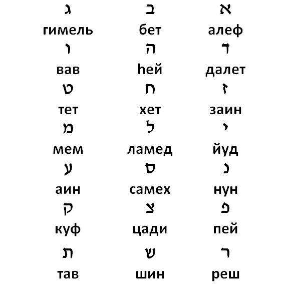 Расчет гематрии вашего имени