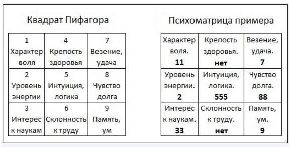 Число судьбы 4 в нумерологии: значение, совместимость