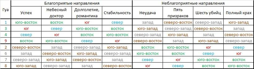 Гуа дома