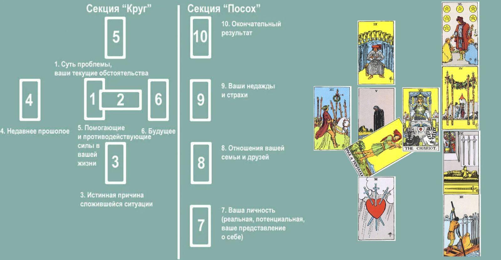 [вшт] расклад картах на таро «кельтский крест»