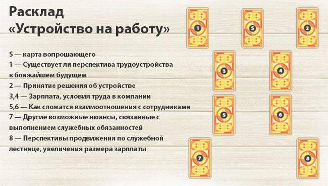 Ваше ближайшее будущее. расклад на таро уэйта   гадание на картах таро и рунах   яндекс дзен