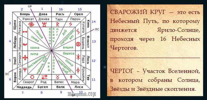 Перун: славянский гороскоп